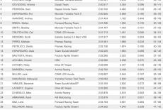 Результаты первого дня тестов MotoGP 2015